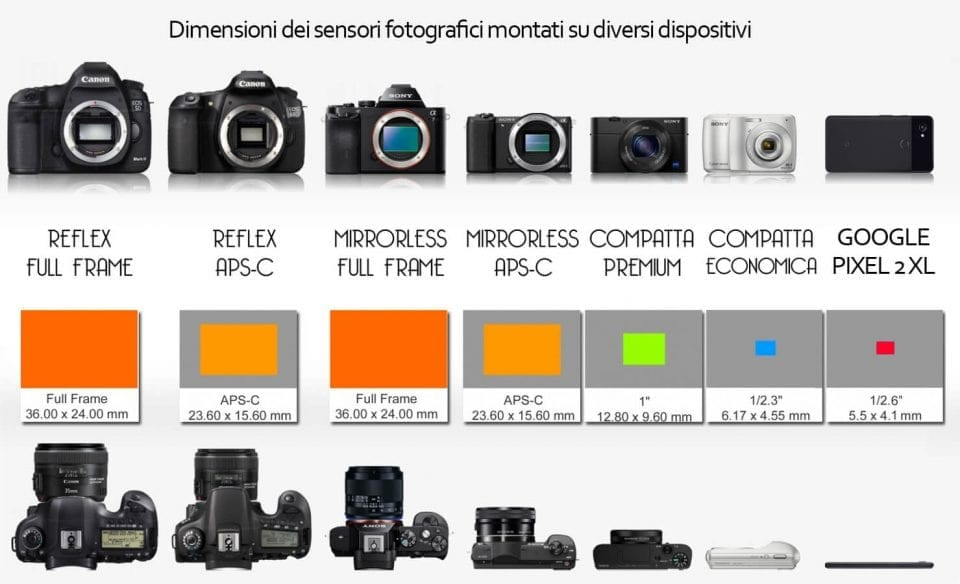 sensore macchina fotografica